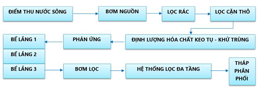 sodoxulynuocsonghau